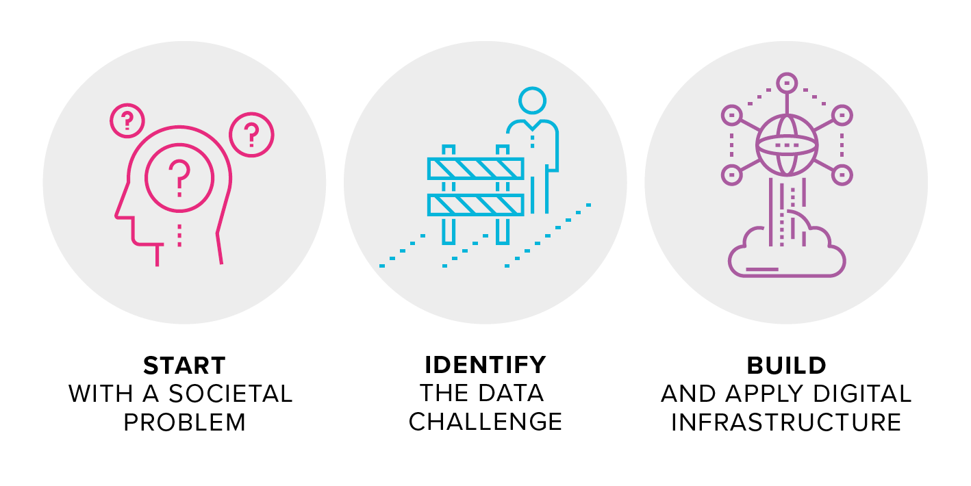 """There are three icons. The first icon is of a person's head with question marks inside and outside the head and the text """"start with a societal problem""""; the second icon is of a person with a physical barrier infront and the text """"identify the data challenge"""" and the third icon is of a cloud connected to lots of data and nodes with the text """"build and apply digital infrastructure"""""""