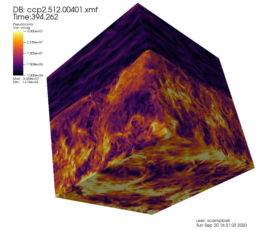 3D hydrodynamics simulation of part of a star