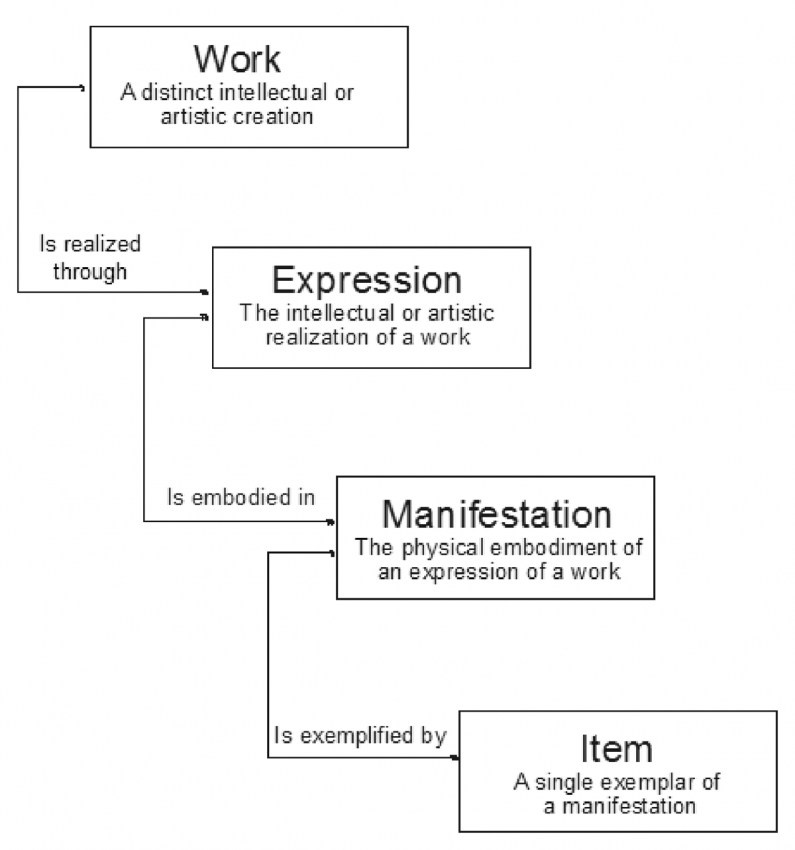 Relationship of Work, Expression, Manifestation and Item in the FRBR model (Study Group on the Functional Requirements for Bibliographic Records, 1998).