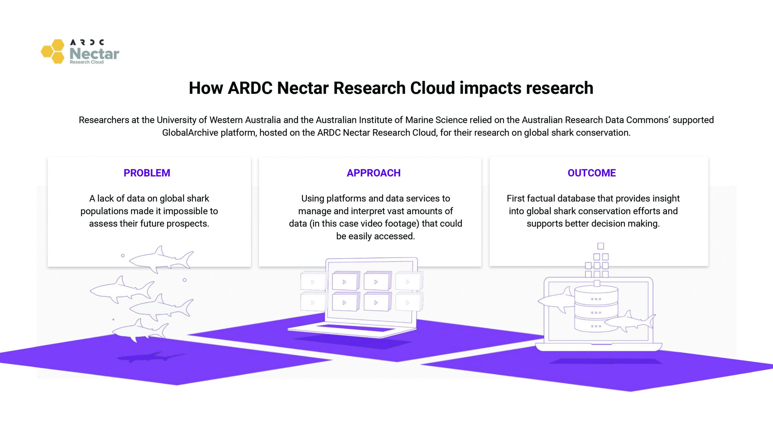 Infographic: How ARDC Nectar Research Cloud impacts research